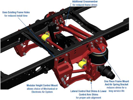 Air ride suspensions for trucks link air ride suspension publicscrutiny Image collections