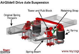 Air Ride Suspensions For Trucks